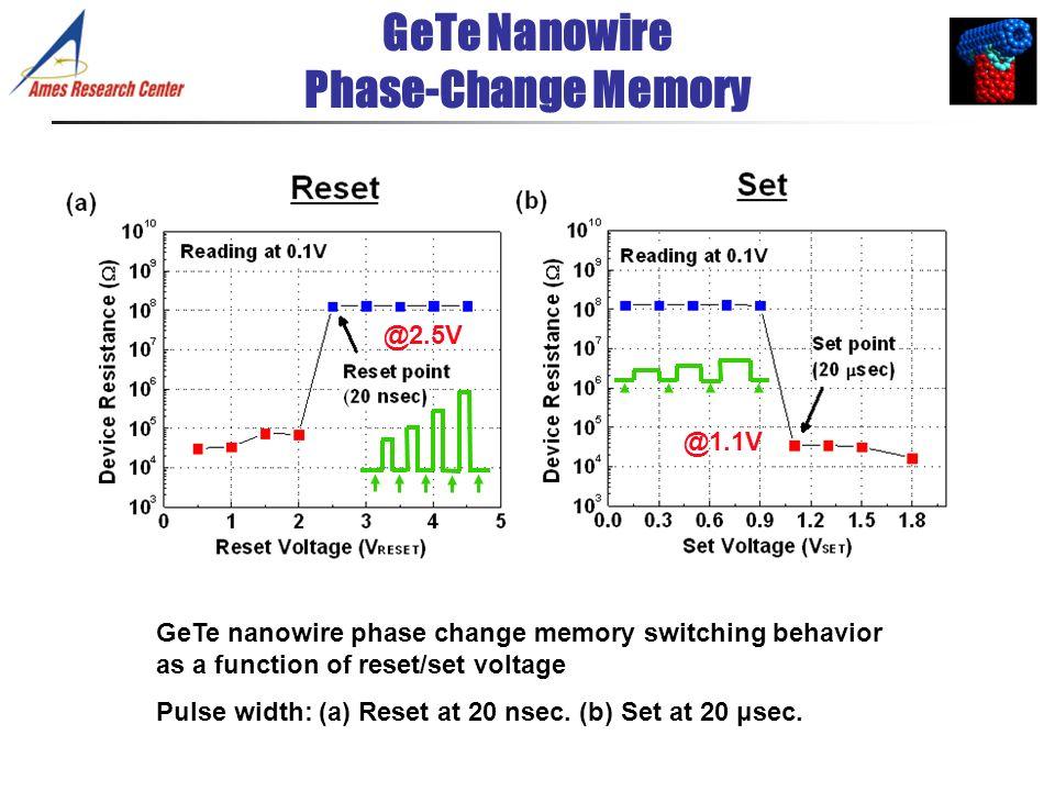 GeTe Nanowire Phase-Change Memory