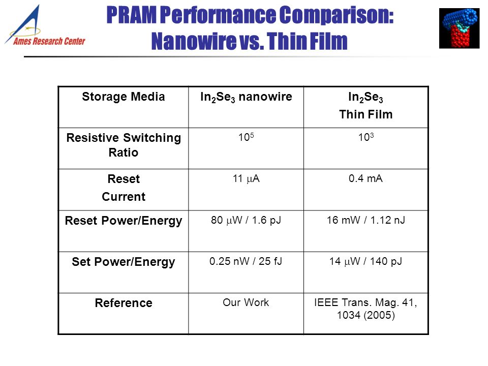 PRAM Performance Comparison: Nanowire vs. Thin Film