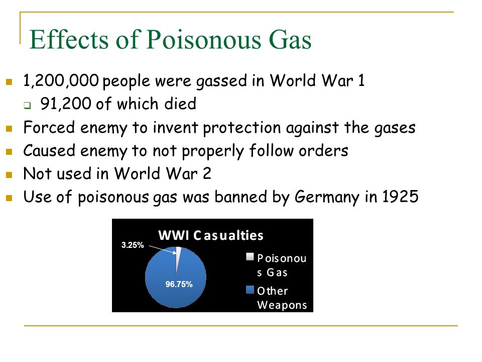 Effects of Poisonous Gas