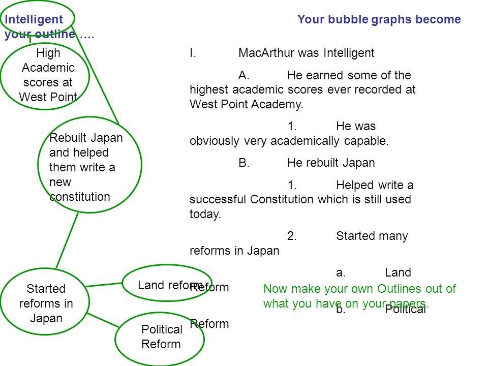 Intelligent Your bubble graphs become your outline…..