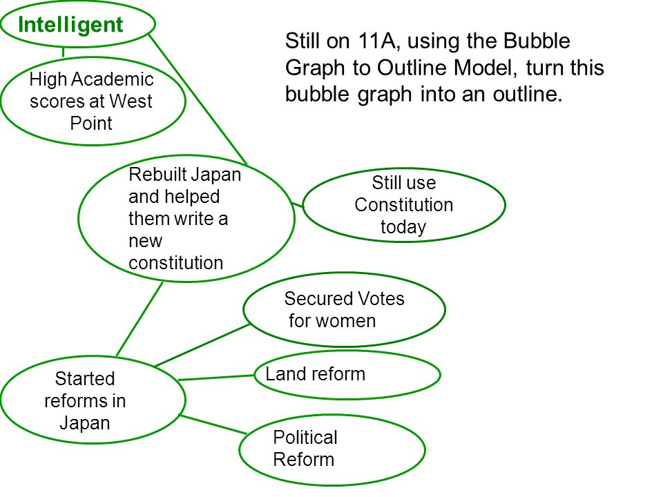 Intelligent Still on 11A, using the Bubble Graph to Outline Model, turn this bubble graph into an outline.