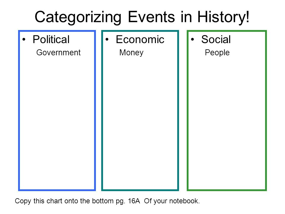 Categorizing Events in History!