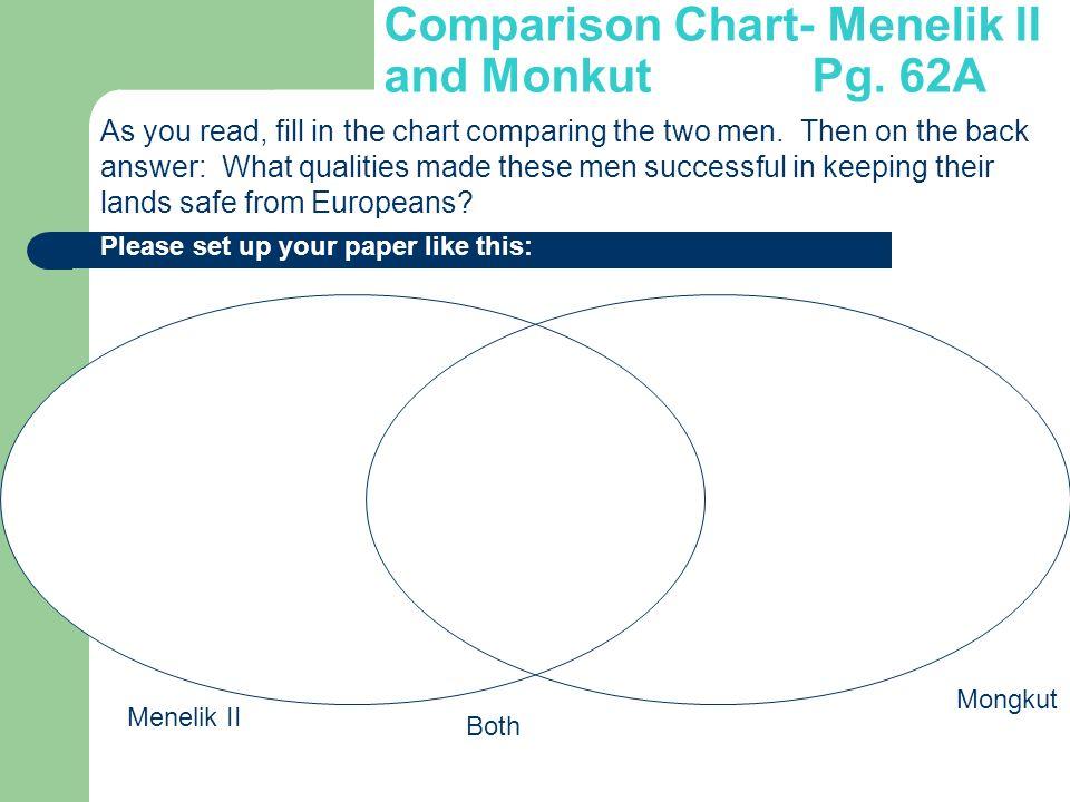 Comparison Chart- Menelik II and Monkut Pg. 62A