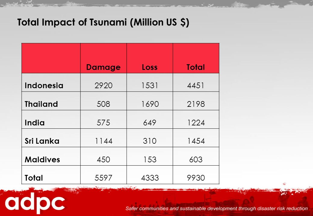 Total Impact of Tsunami (Million US $)