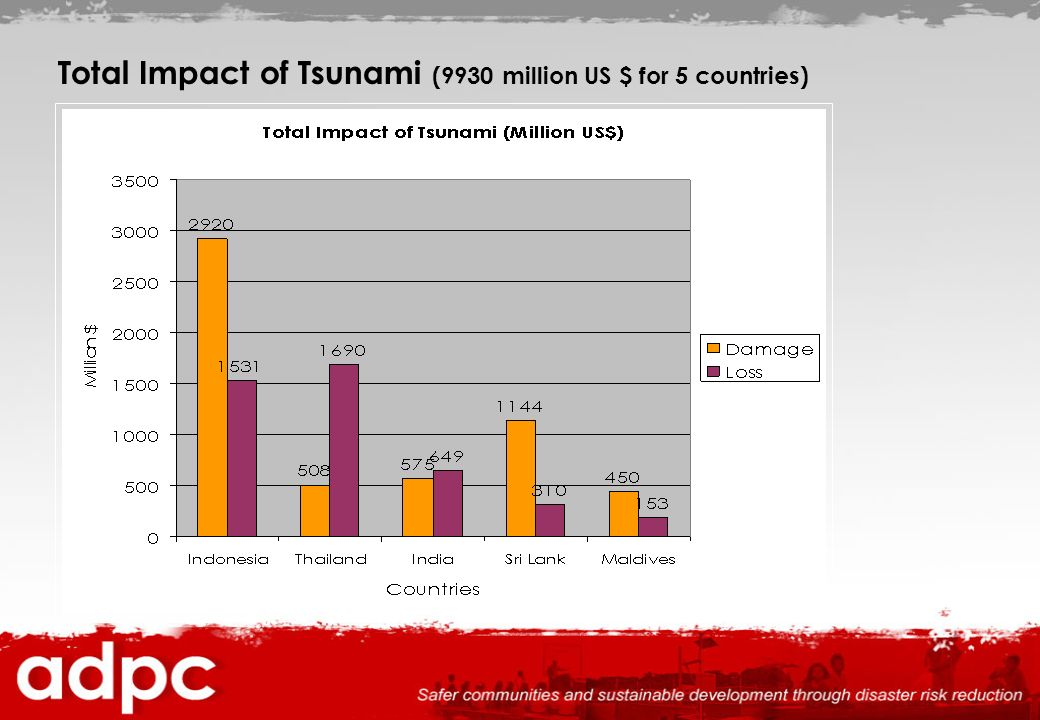Total Impact of Tsunami (9930 million US $ for 5 countries)