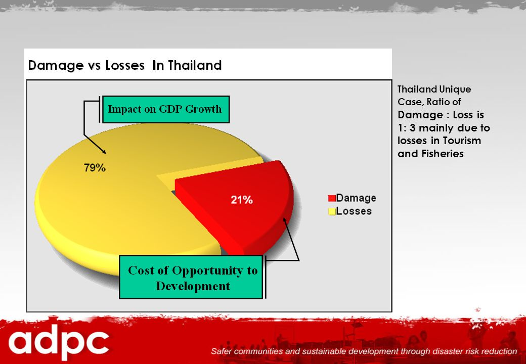 Thailand Unique Case, Ratio of Damage : Loss is 1: 3 mainly due to losses in Tourism and Fisheries