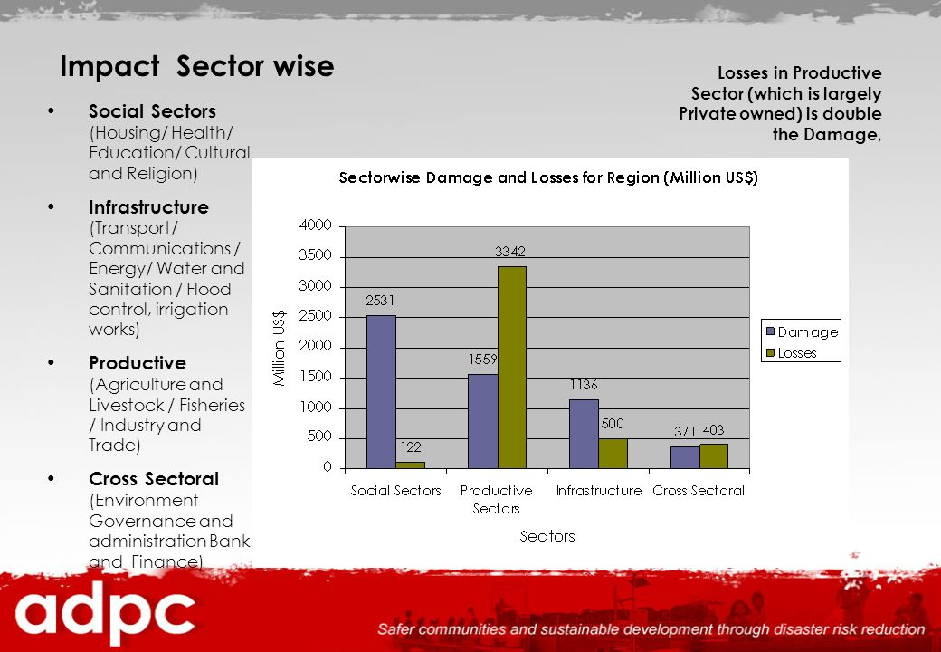 Impact Sector wise Losses in Productive Sector (which is largely Private owned) is double the Damage,