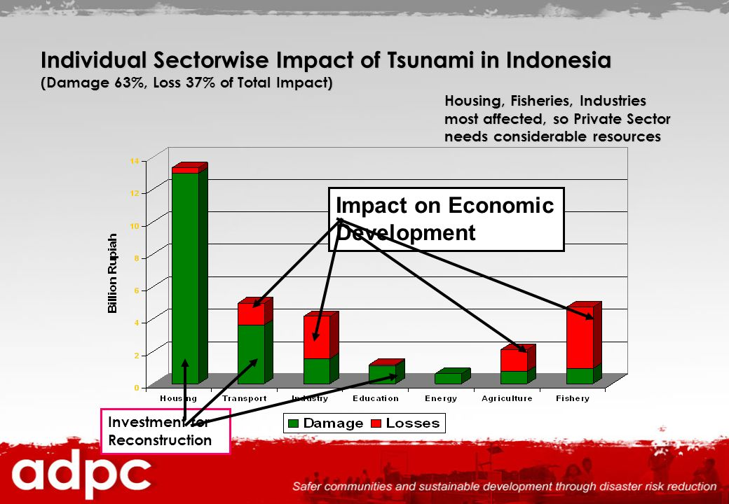Individual Sectorwise Impact of Tsunami in Indonesia (Damage 63%, Loss 37% of Total Impact) Housing, Fisheries, Industries most affected, so Private Sector needs considerable resources