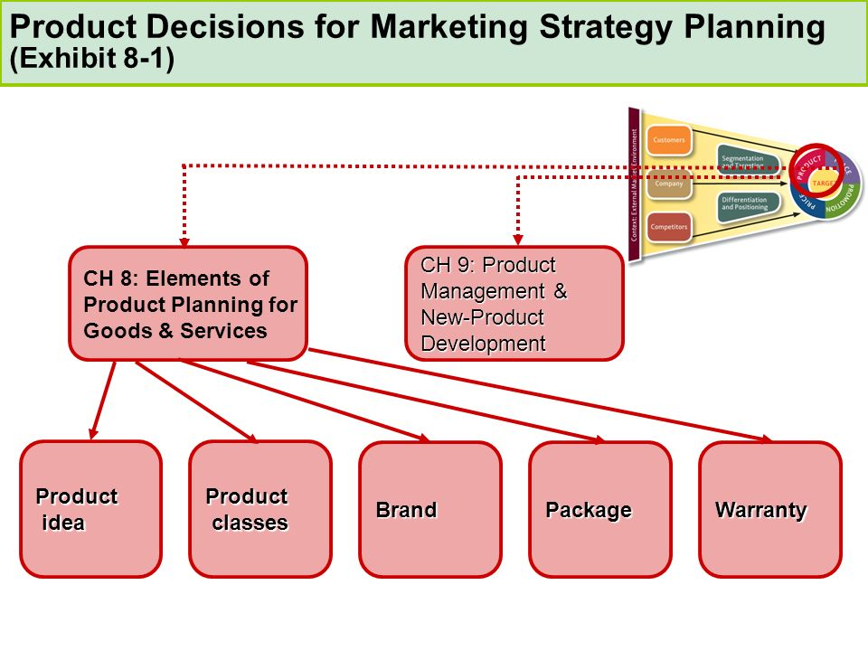 Elements of Product Planning for Goods and Services - ppt download