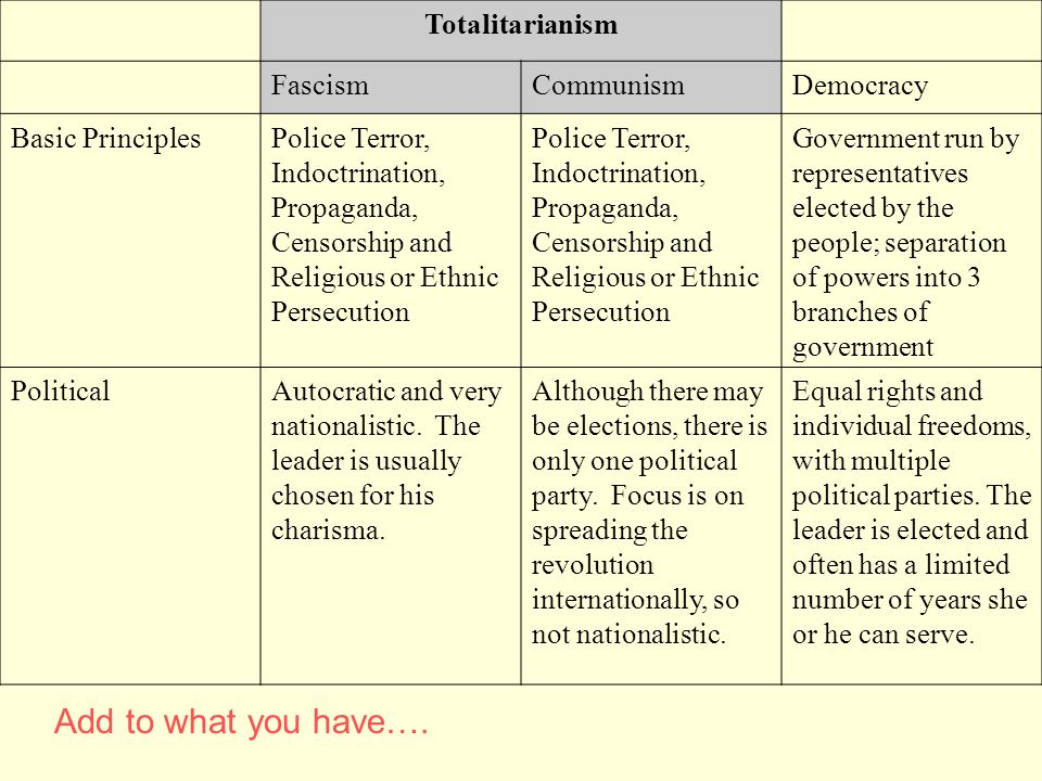 Add to what you have…. Totalitarianism Fascism Communism Democracy