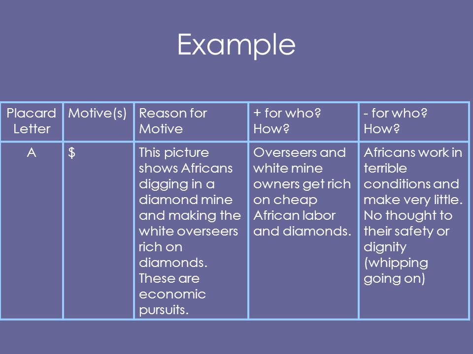 Example Placard Letter Motive(s) Reason for Motive + for who How