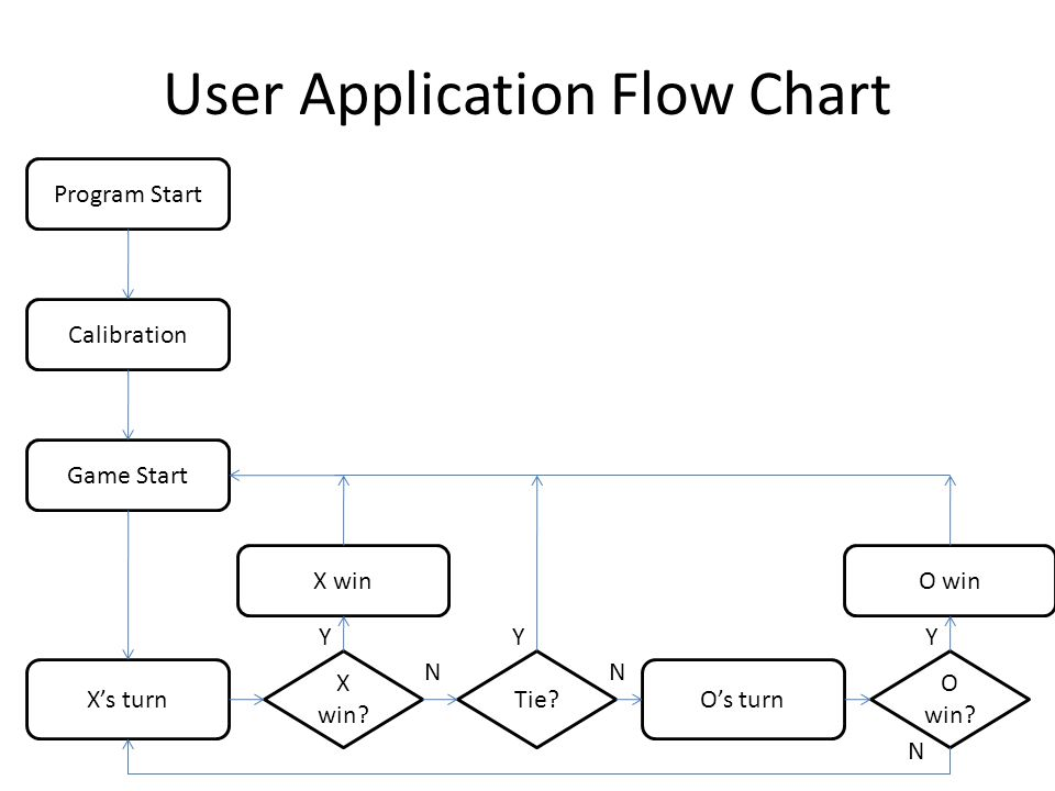 User Flow Chart] Ui Flow Diagram Jebas Planning The User Interface