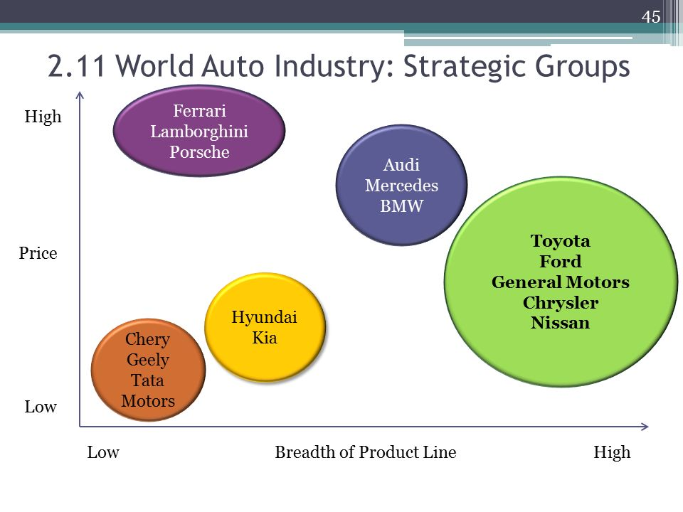 Ch 2 analyzing the external environment of the firm ppt for General motors pricing strategy