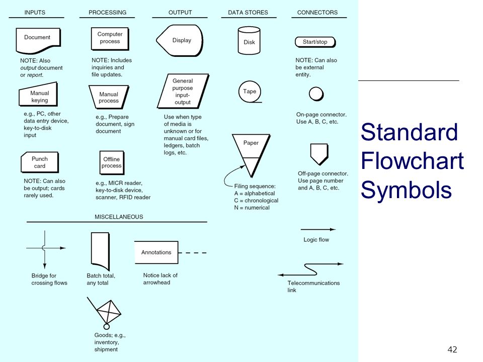 standard symbols of flowchart flowchart in word