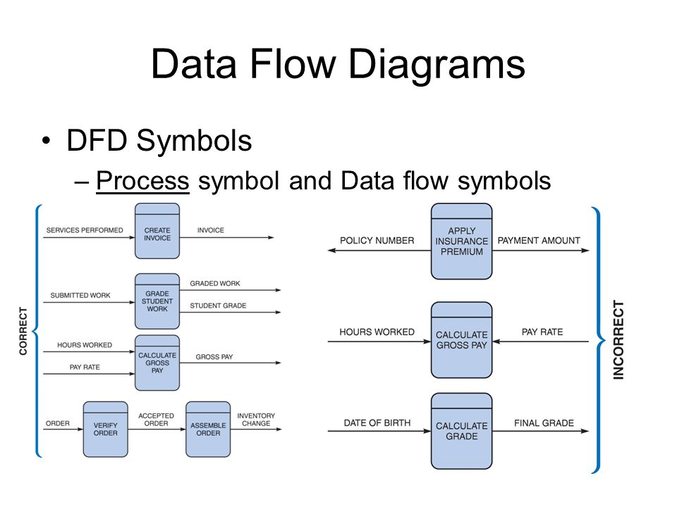 data flow diagram and data gathering Data gathering techniques data gathering techniques interview • interviews can be conducted in person or over the telephone • questions should be focused, clear.