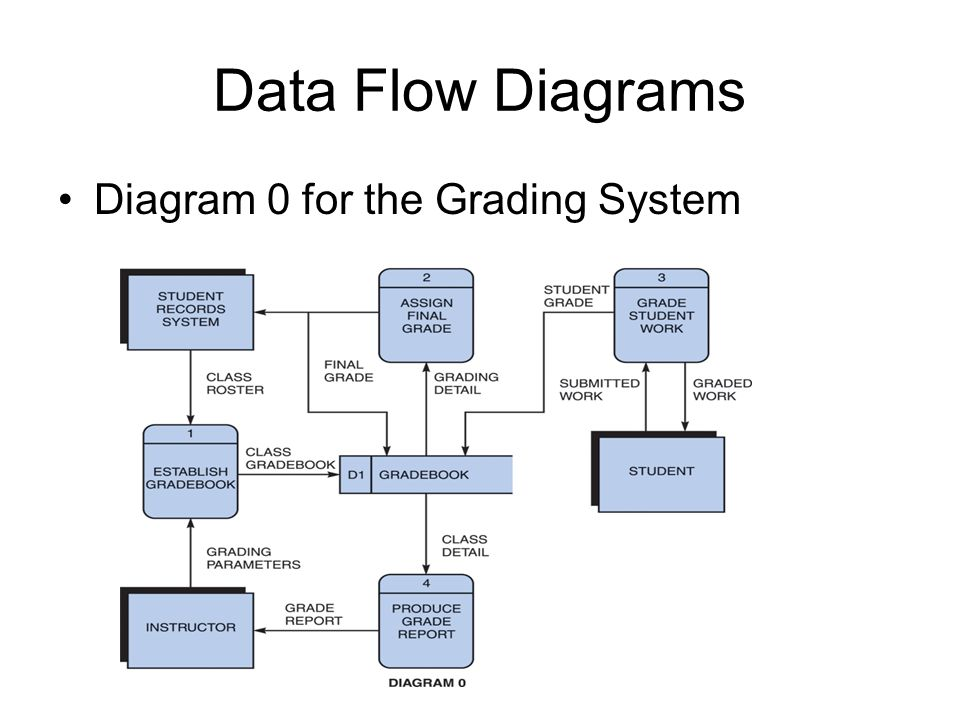 an analysis of grading system Among others, other systems of the rgp university like student grading system, financial aid, and bursar systems are on the same db2 platform 4 investigation & analysis methodology 41 system investigation  422 system analysis and requirements specification.