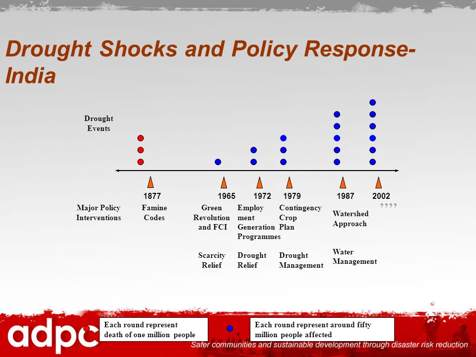 Drought Shocks and Policy Response- India