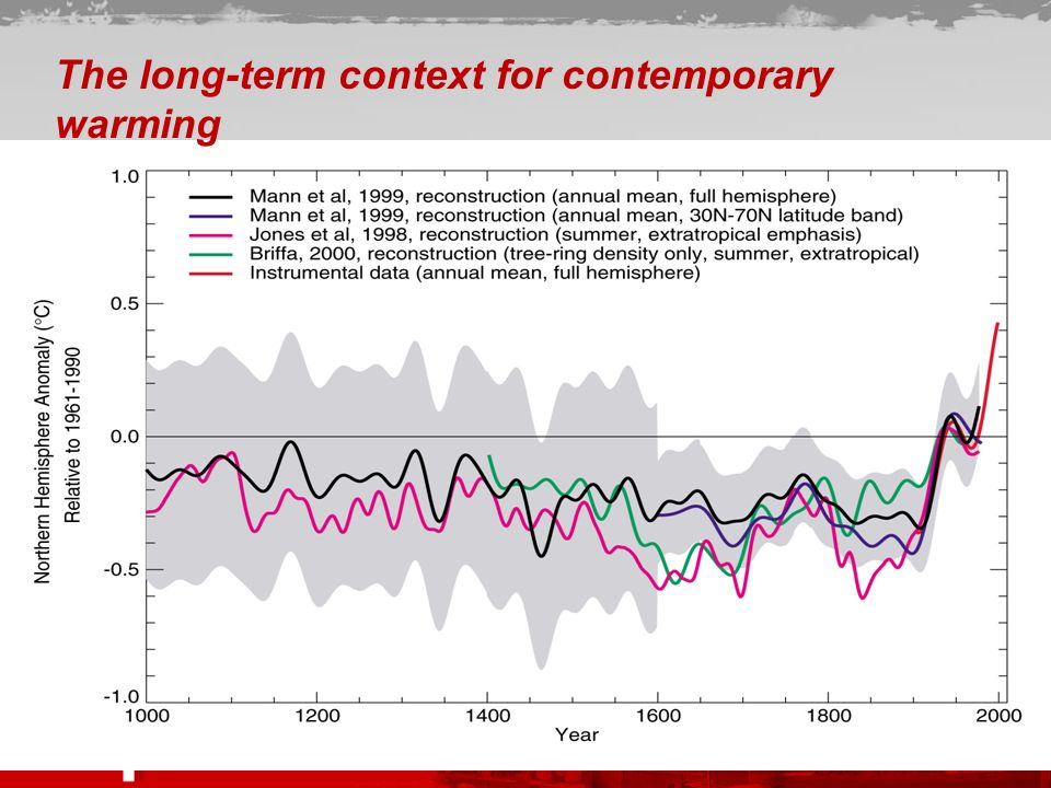 The long-term context for contemporary warming