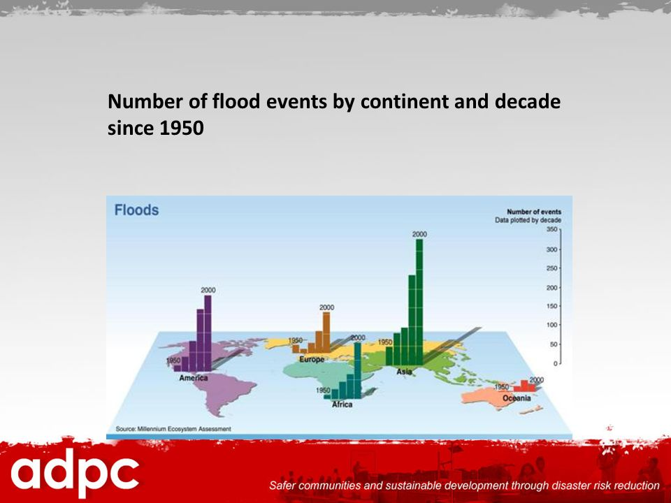Number of flood events by continent and decade since 1950