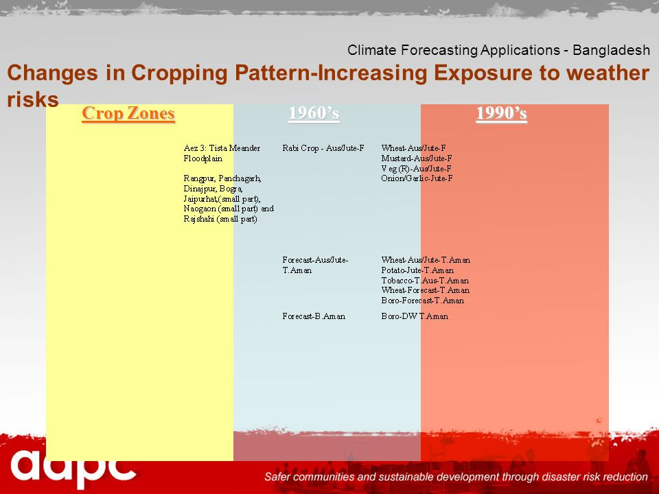 Changes in Cropping Pattern-Increasing Exposure to weather risks