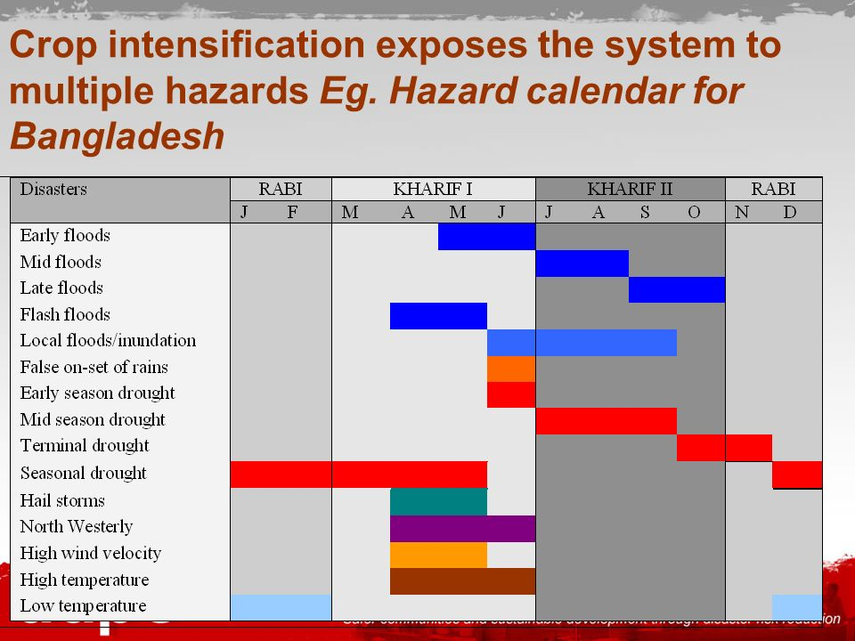 Crop intensification exposes the system to multiple hazards Eg
