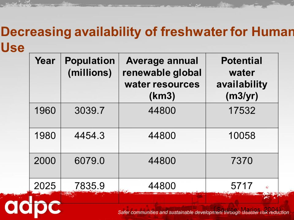 Decreasing availability of freshwater for Human Use