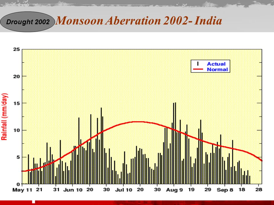 Monsoon Aberration 2002- India