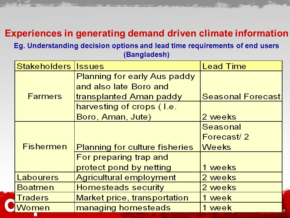 Experiences in generating demand driven climate information