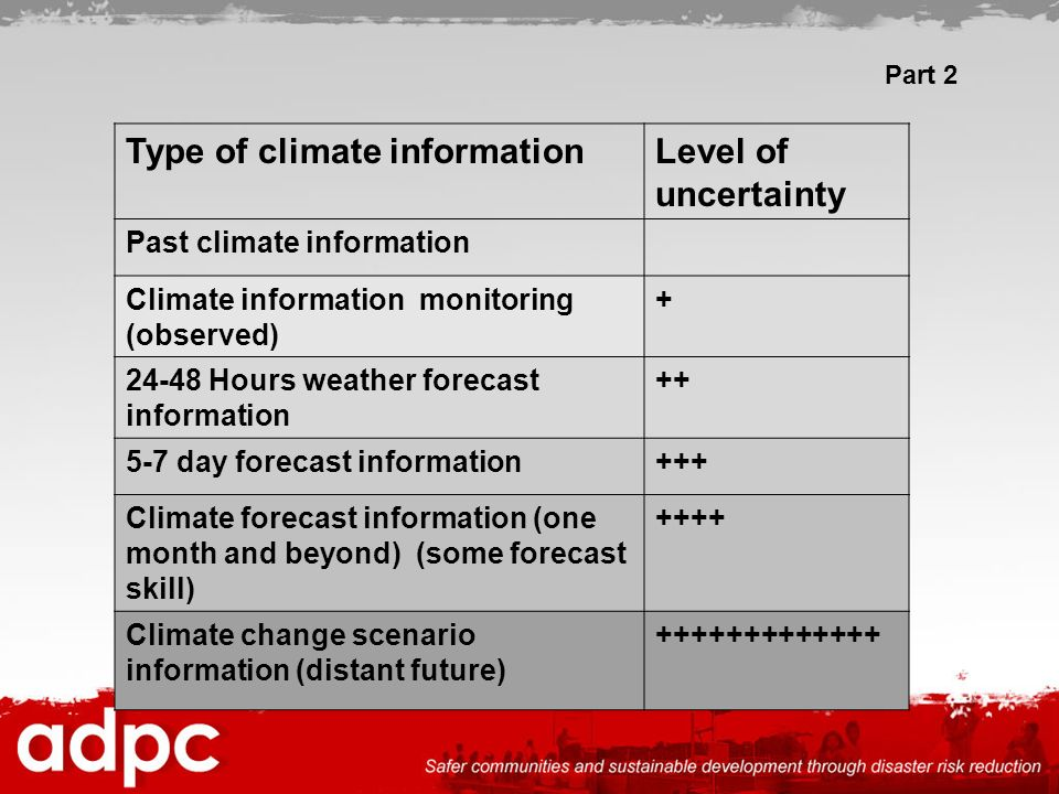 Type of climate information Level of uncertainty