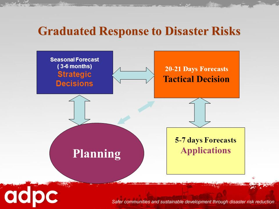 Graduated Response to Disaster Risks