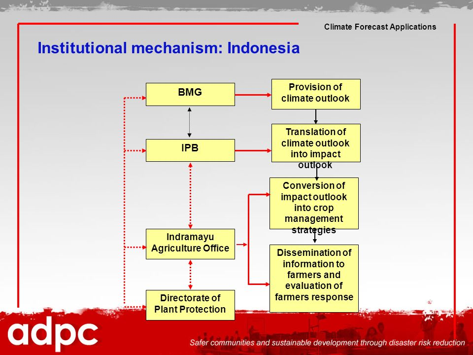 Institutional mechanism: Indonesia