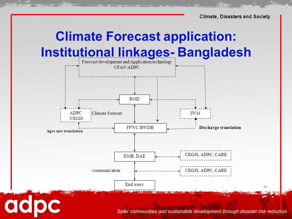 Climate Forecast application: Institutional linkages- Bangladesh