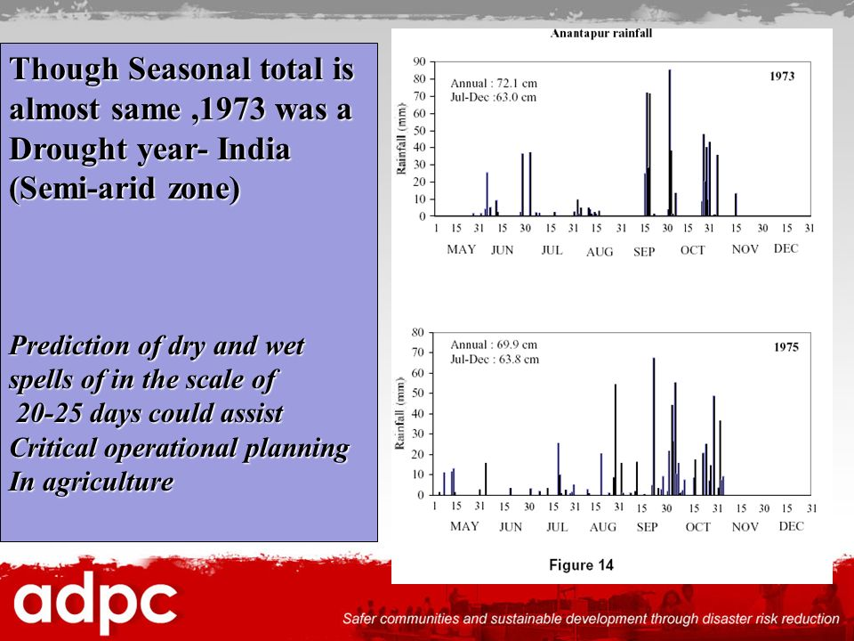 Though Seasonal total is almost same ,1973 was a Drought year- India