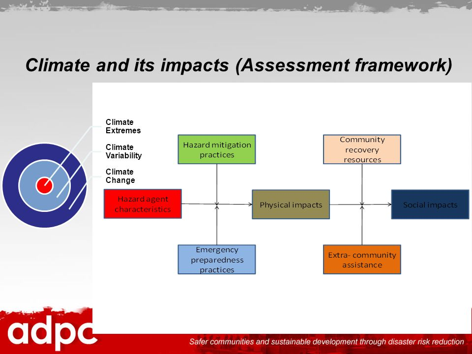 Climate and its impacts (Assessment framework)