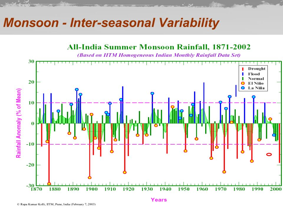Monsoon - Inter-seasonal Variability