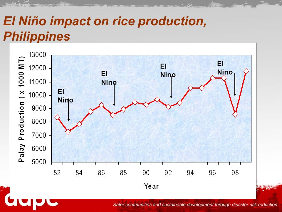 El Niño impact on rice production, Philippines