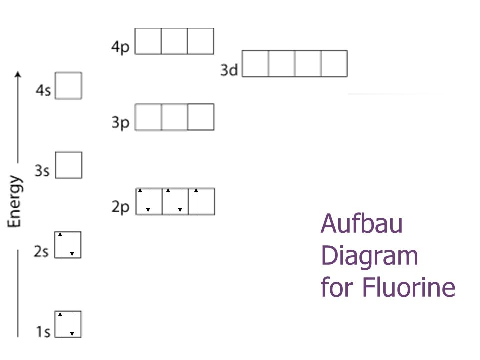 Aufbau Diagram for Fluorine