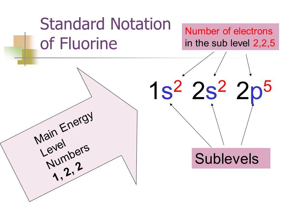 Standard Notation of Fluorine