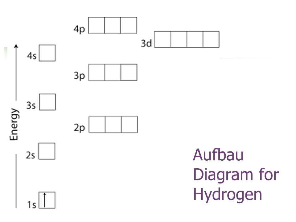 Aufbau Diagram for Hydrogen