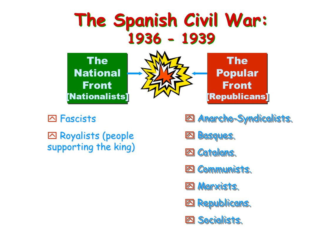 The Spanish Civil War: 1936 - 1939