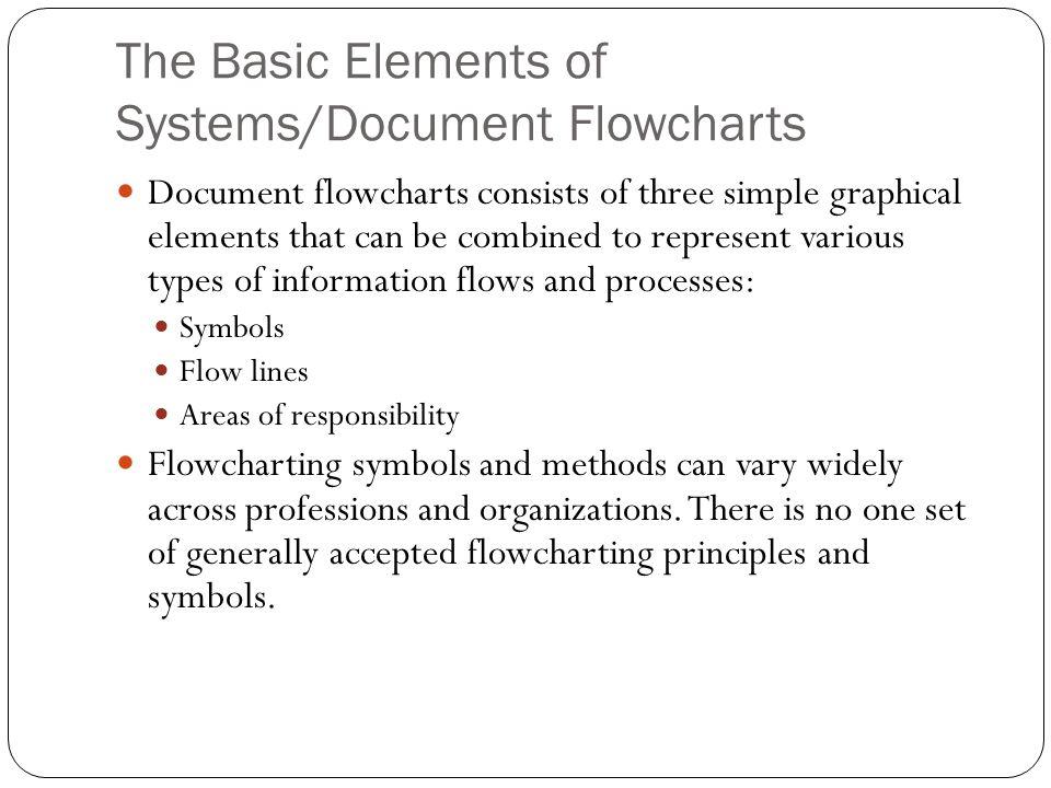 the basic elements of systemsdocument flowcharts - Basic Flowcharting Symbols