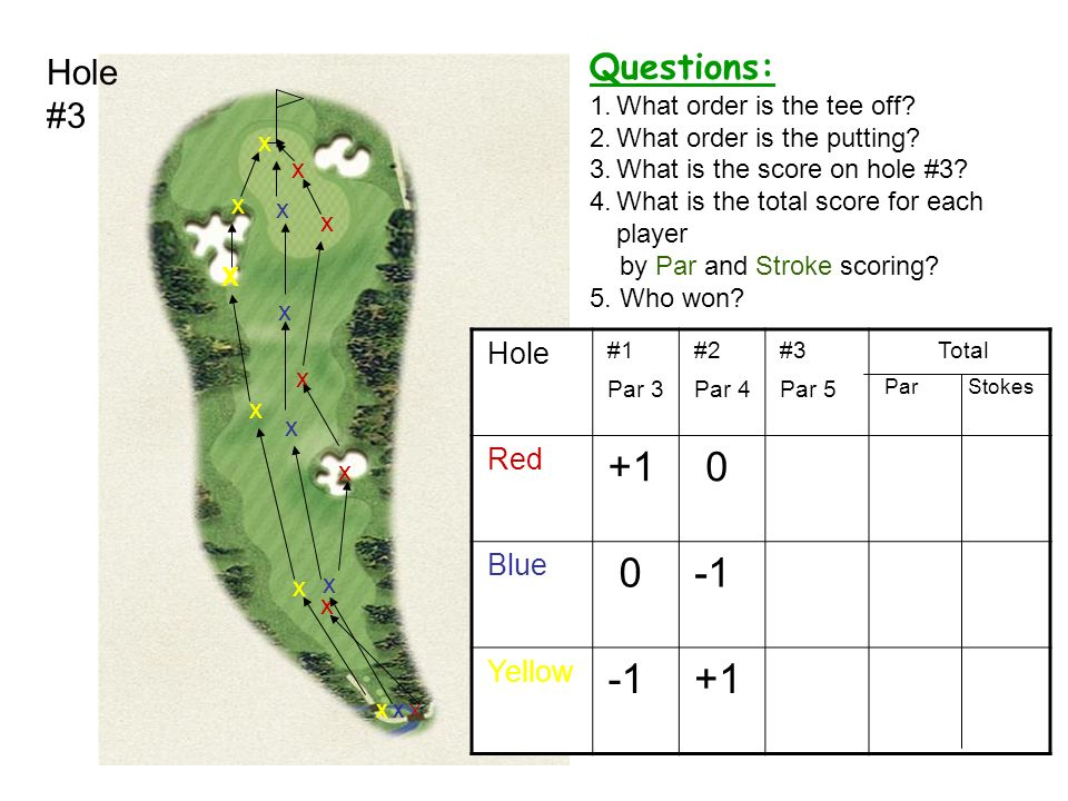 +1 -1 Questions: Hole #3 Hole Red Blue Yellow