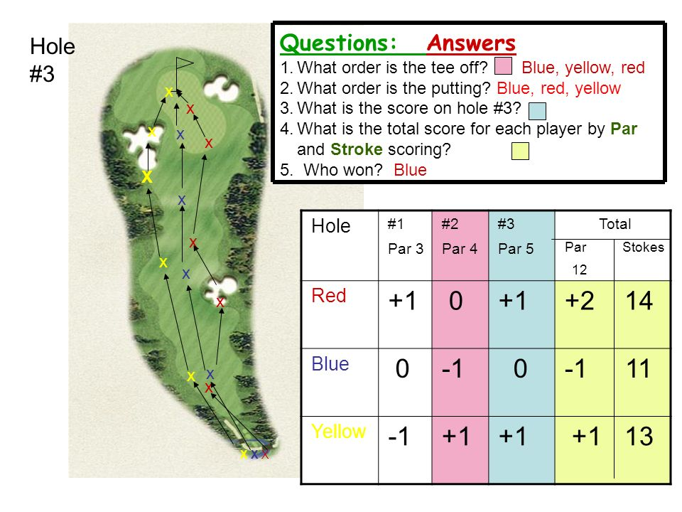 +1 +2 14 -1 -1 11 +1 13 Questions: Answers Hole #3 Hole Red Blue