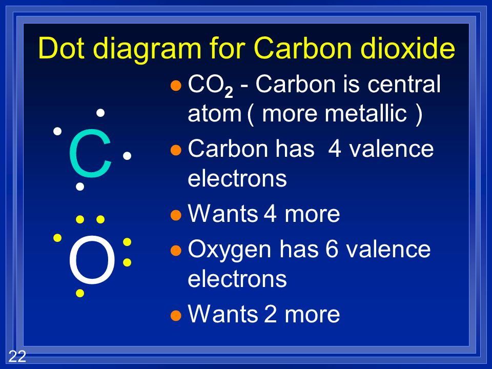 Dot diagram for Carbon dioxide