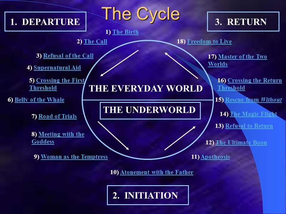 The Cycle 1. DEPARTURE 3. RETURN THE EVERYDAY WORLD THE UNDERWORLD