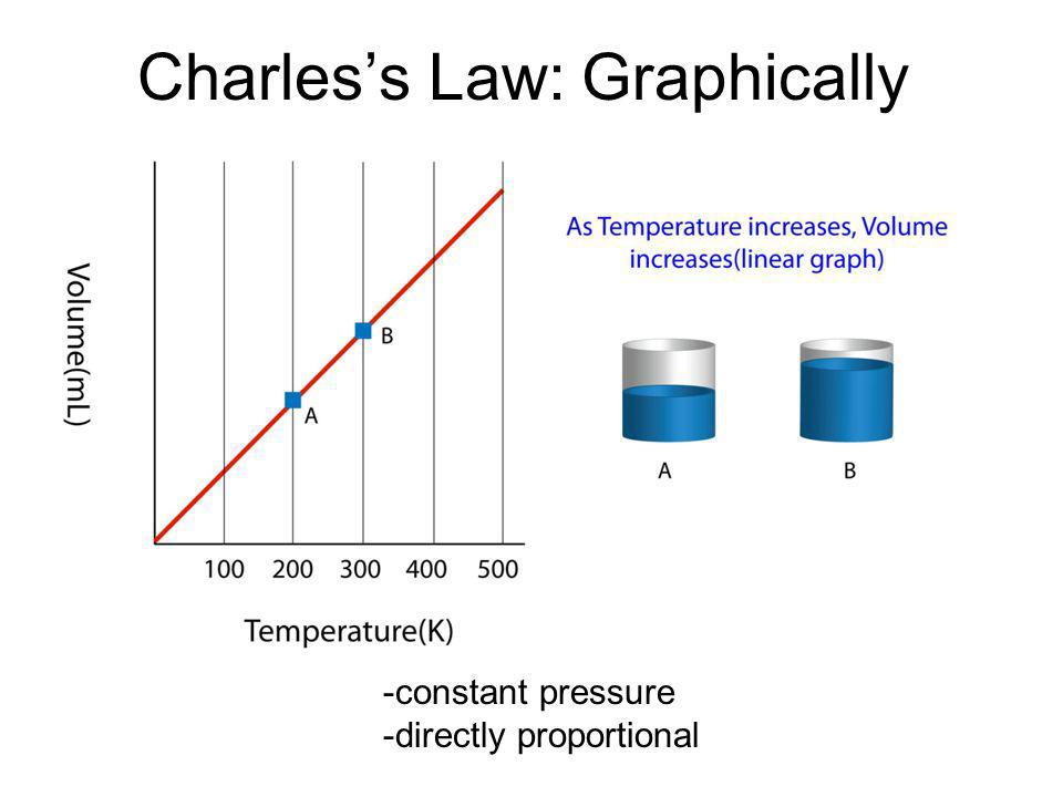 Charles's Law: Graphically