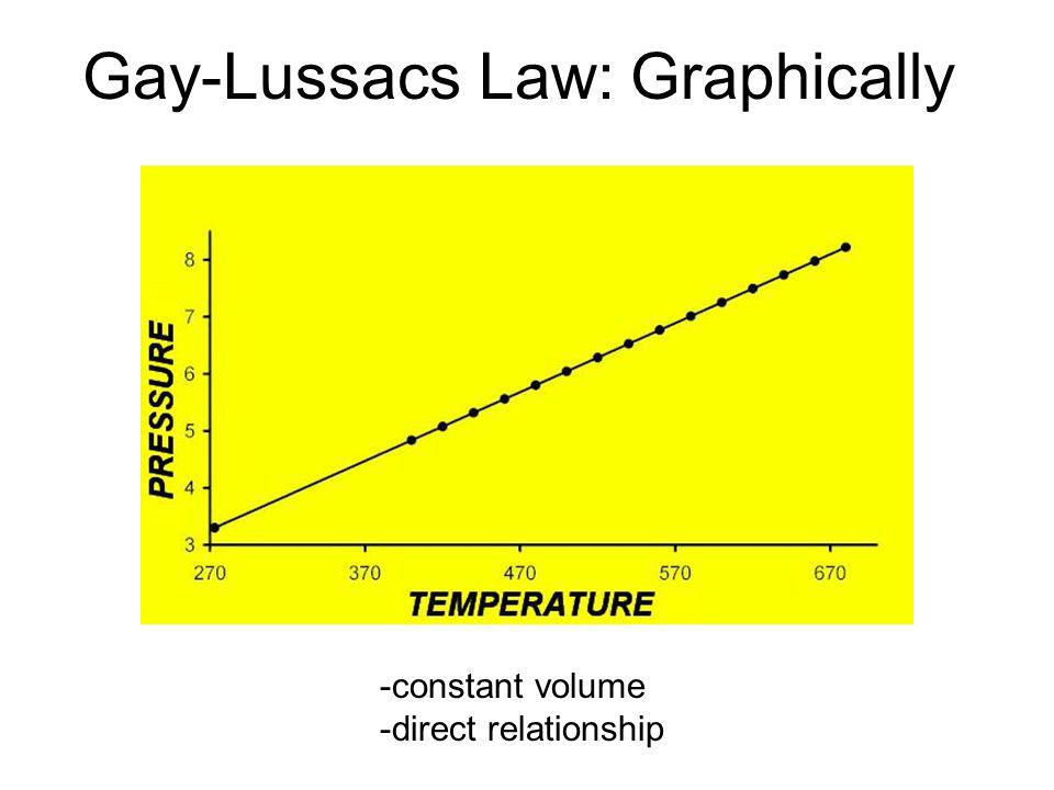 Gay-Lussacs Law: Graphically