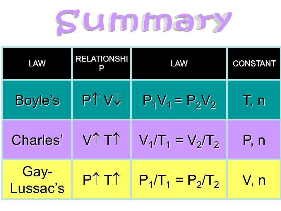 Summary Boyle's P V P1V1 = P2V2 T, n Charles' V T V1/T1 = V2/T2
