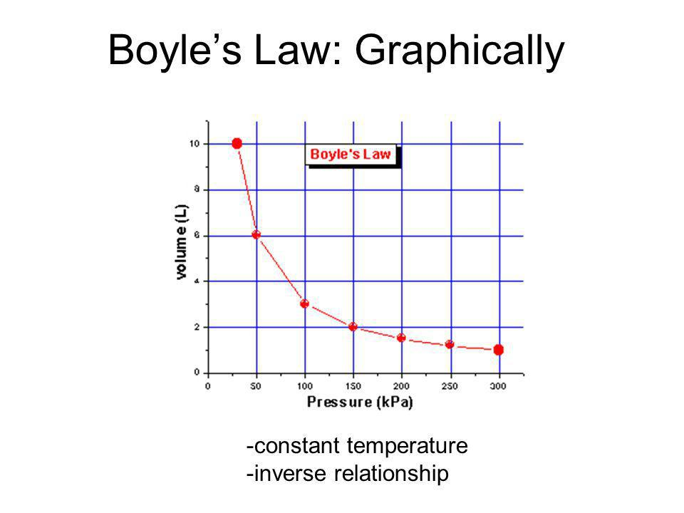 Boyle's Law: Graphically