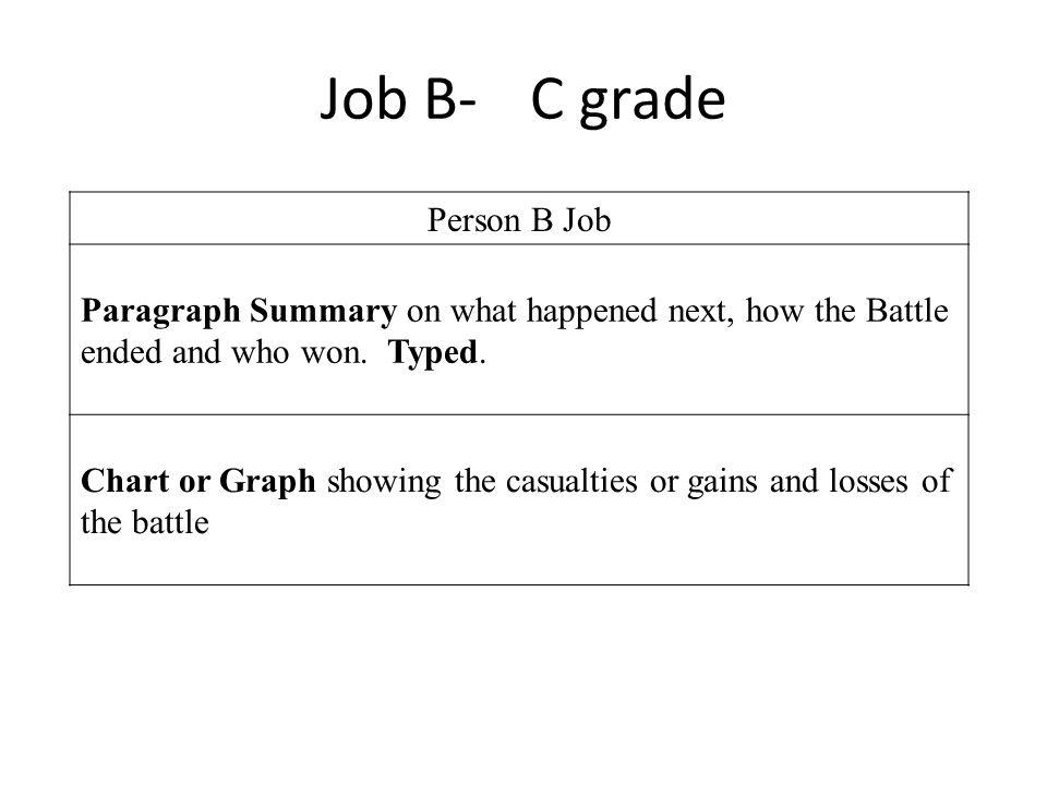 Job B- C grade Person B Job